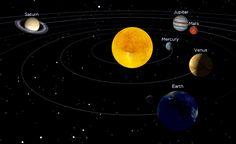 17/10/2015- 4 planetas alinhados podem ser vistos no céu.   Simulação não realística da posição atual dos astros do Sistema Solar feita com o Solar System Scope.