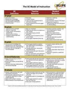 5 e lesson plan template 5e lesson plan template school a chart displaying the 5e lesson plan model for science lessons saigontimesfo