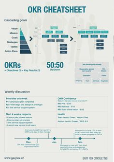What Is OKR - The Simple Formula That Google Used To Succeed Change Management, Business Management, Business Planning, Business Tips, Visual Management, Strategic Planning Process, Strategic Goals, Strategic Leadership, Leadership Coaching