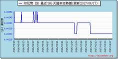 印尼幣外匯走勢圖趨勢圖 Exchange Rate, Chart