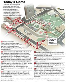 Absolutely awesome graphic from the San Antonio Express-News' Mike Fisher and Scott Huddleston. Story is here: http://www.mysanantonio.com/news/local_news/article/Travis-letter-may-signal-new-Alamo-era-4304940.php