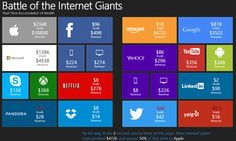 Watch how much money Apple, Google and Facebook are making every SECOND | Daily Mail Online