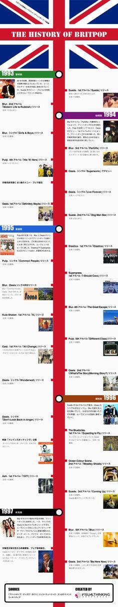 英音楽ムーヴメント「ブリットポップ」おさらいインフォグラフィック イギリスの音楽ムーヴメント「ブリットポップ」の軌跡をまとめたインフォグラフィック。 1993年(黎明期)~1997年(終焉機)をタイムラインで辿れます。