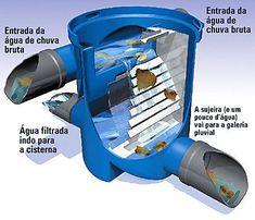 cisternas residenciais - filtro