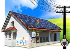 Kit de Energia Solar Residencial                                                                                                                                                                                 Mais