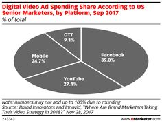 New figures from Brand Innovators and Innovid underscore just how pervasive Google and Facebook are in the realm of video. According to the firms' September survey, US senior marketers estimated that Facebook and Google's YouTube together command 66.1% of digital video ad spending.