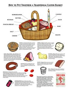 Fr. Jonathan Bannon kindly shared this infographic he created to show the elements of a traditional Easter or Pascha basket. Pascha baskets are taken to the midnight service on Holy Saturday and blessed, and their contents are enjoyed at the feast after the service. This being so, they traditional contain many delicacies that cannot be eaten during the preceding Lenten Fast.