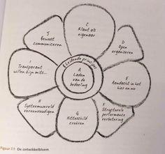 Verdraaide organisaties bloem, Zingeving: wat wil iemand met het leven en het werk als onderdeel daarvan? (Droom, ideaal, werk als...?), Onmiddelijke feedback: direct zonder een middel dat er tussen staat. Leerstrategie: willen leren en verbeteren (PDCA ondertekend). High trust, Low tolerance: welke 3-5 afspraken en rest op basis van vertrouwen. Hitteschild: manager beschermt personeel tegen factoren van buitenaf. = PERFORMANCE CIRKEL.