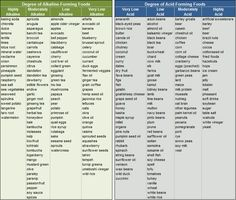 Alkaline  Foods & Acid Foods By Degree. Table: Sheryl Ryan.  I learned a lot about this doing the Ultimate Reset-->vegan alkaline diet!