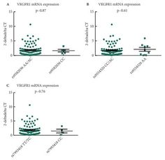 December 2016: Validation of VEGFR1 rs9582036 as predictive biomarker in metastatic clear-cell renal cell carcinoma patients treated with sunitinib
