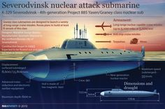 Russia's most advanced attack submarine, the Severodvinsk class. (Navy graphic)