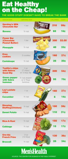 Did you know that fruits and vegetables actually cost LESS per serving than junk food? From Mens Health Eat This not That