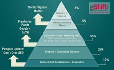 Use The Hierarchy of Web Presence Optimization to guide marketing SEO efforts and agency sales conversations, and prove the value of SEO. Search Engine Marketing, Marketing Plan, Content Marketing, Internet Marketing, Social Media Marketing, Online Marketing, Internet Advertising, Social Networks, Search Engine Watch