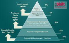 Time for a New Definition of SEO. #seo #smo #socialmedia #searchengine #revenuetimes #internetmarketing #digitalmarketing #blog #marketing #facebook