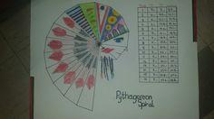 Pythagorean Spirals