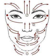 Facial Massage chart
