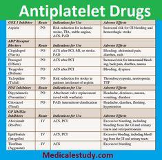 """antiplatelet-drugs""Stay away from. will make eye hemorrhage! Pharmacist Education and Study Pharmacy Student, Pharmacy School, Student Memes, Pharmacist Education, Pharmacology Nursing, Medical Mnemonics, Cardiac Nursing, Ob Nursing, Nursing Degree"