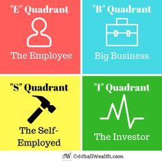 "The Cashflow Quadrant Model. Link to article: http://oddballwealth.com/achieve-financial-freedom-build-wealth/ The first two quadrants are good starting points, but they should only be temporary. To reach financial independence, you gradually need to move into the ""B"" and ""I"" quadrants.   /explore/Career/ /search/?q=#Employee"