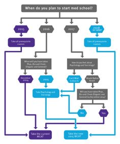 Kaplan Decision Tree | nursing