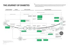 The Journey of Diabetes. If you like UX, design, or design thinking, check out theuxblog.com