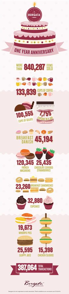 Borgata Baking Company has sold hundreds of thousands of items in its first year of existence, quickly becoming one of Borgata's favorite eateries for our guests. Happy anniversary! #BorgataBakingCo #infographic #doac