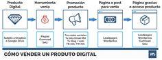 como vender online un producto digital