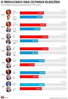 Brasil tem eleição para presidente mais apertada desde 1989 http://glo.bo/1nK0nxN