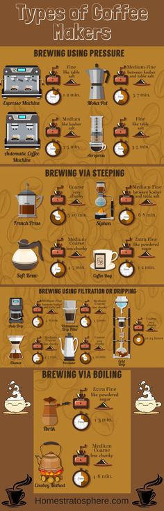 16 Types of Coffee Makers Explained (Illustrated Guide) - Coffee Maker - Ideas o. 16 Types of Coff Coffee Menu, Coffee Type, Coffee Drinks, Coffee Shop, Coffee Coffee, Coffee Brewing Methods, Different Types Of Coffee, Coffee Guide, Pod Coffee Makers