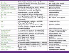 Sufijos y ejemplos en español.-