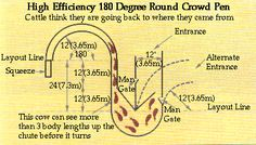 Directions for laying out curved cattle handling facilities for ranches, feedlots, and properties