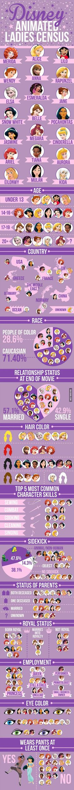 Not accurate but pretty neat. - We Did An In-Depth Analysis Of 21 Disney Female Leads