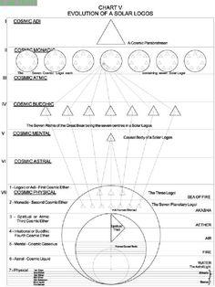 Evolution of a solar logos