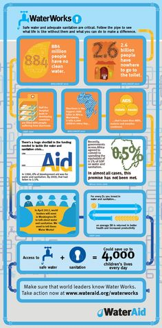 Water Works - infographic which launched our successful campaign to call for greater spending on water and sanitation in the UK Aid budget.