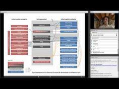 El entorno personal de aprendizaje para el investigador. Conferencia Esenred: Ismael Peña López