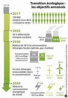 Les engagements de la France : Face au constat sans appel de la communauté scientifique et des conclusions des rapports du GIEC, la France s'est engagée à atteindre le « Facteur 4 », c'est-à-dire à réduire ses émissions de gaz à effet de serre de 75% d'ici 2050, par rapport à 1990. Cet objectif a été inscrit …