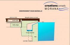 Les différents types de débordement - mon plan de piscine : creation plan piscine personnalise