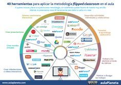En un vistazo puedes planificar mejor tu Flipped Classroom. Un montón de herramientas y aplicaciones para utilizar en proyectos FC