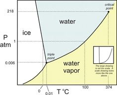Phase diagram for water. The triple point is the point at which the three phases (solid, liquid, and gas) can coexist. The critical point is the temperature and pressure beyond which liquid and gas become indistinguishable, forming a supercritical fluid. Chemistry Classroom, Chemistry Experiments, Science Chemistry, Physical Science, Teaching Science, Science And Technology, Psychrometric Chart, Supercritical Fluid, Astronomy