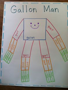 Super Gallon Man Craftivity | Math- Measurement | Pinterest ...