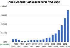 Apple R&D expenses 1995-2013! Article 2014-02-12 by Yoni Heisler at TUAW • from ca. $300M to $4.5B (2013) • #1 in 2013 R&D: VW!  2.Samsung  3.Msft  4.Intel  5.Toyota  6.Roche  7.Novartis  8.Merck  9.Johnson & J  10.Pfizer  11.Daimler  12.GM  13.Goo  24.Sony  27.BMW  45.HP  46.Apple! • depends how much waste! Perfect examples: Msft wastes $ like there's no tomorrow or hunger in world whilst CNBC's Thomas H. Kee Jr. thinks Goo is new tech investor's darling but for unicorn diversification?!