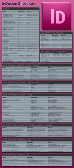 For Jason- Infographic for Adobe InDesign keyboard shortcuts. Probably gonna be needing this.