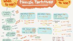 Finnish Partitives & A Little More
