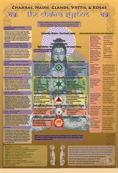 """According to many spiritual traditions, the human mind can be divided into various levels, spheres, or koshas. In yoga it is said that """"the human being is composed of five layers of mind, just like the banana flower."""""""
