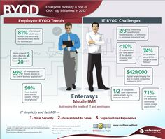 BYOD--an Infographic on Bring Your Own Device to work.   0000