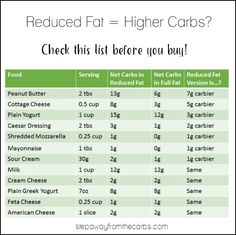 Reduced Fat = Higher Carbs? Check this comparison list before you buy. Best  Low