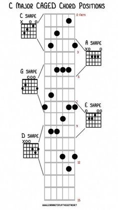 The CAGED chord system comes from the C A G E and D chord shapes on the guitar neck. With these 5 shapes chords can be played up along the guitar neck. Music Theory Guitar, Guitar Chords For Songs, Music Chords, Guitar Tips, Music Guitar, Playing Guitar, Guitar Notes, Learning Guitar, Learning Music