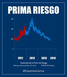 PRIMA DE RIESGO #DEN2014