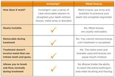Comparison Chart...