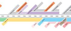 Timeline Presentation Design, Timeline
