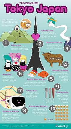 Cool Japanese infographic #learnjapanese http://www.uniquelanguages.com/japanese-courses/4579457518 #JapanTravel3Weeks